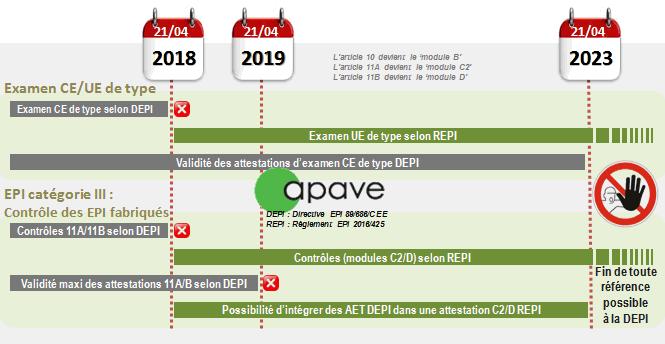 Graphique APAVE règlement EPI